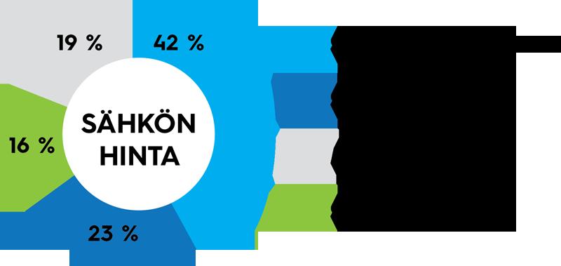 Sähkölaskun hinnasta 42 % on sähköenergiaa, 23 % sähkön siirtoa, 19 % arvonlisäveroa ja 16 % sähköveroa.