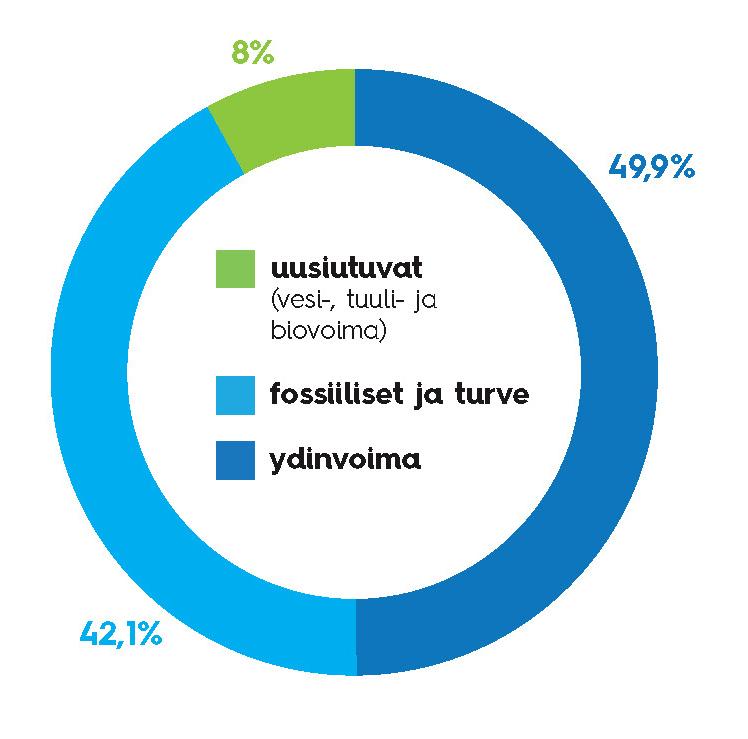 Kaavio myydyn sähkön alkuperästä vuonna 2019: uusiutuvat energianlähteet 8%, fossiiliset 42,1 % ja ydinvoima 49,9 %