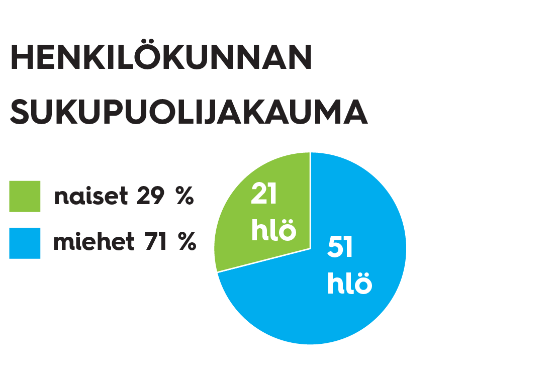 Keravan Energia -yhtiöiden henkilökunnan sukupuolijakauma vuonna 2019