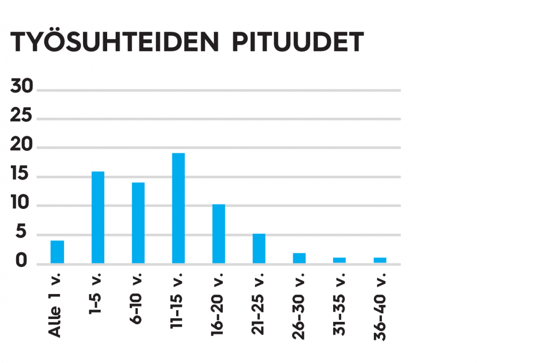 Keravan Energia -yhtiöiden työsuhteiden pituudet vuonna 2019