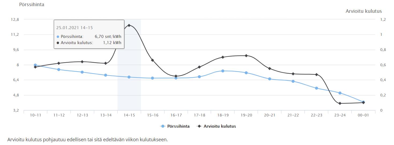 Kaavio sähkön ennustetusta hinnasta ja kulutuksesta