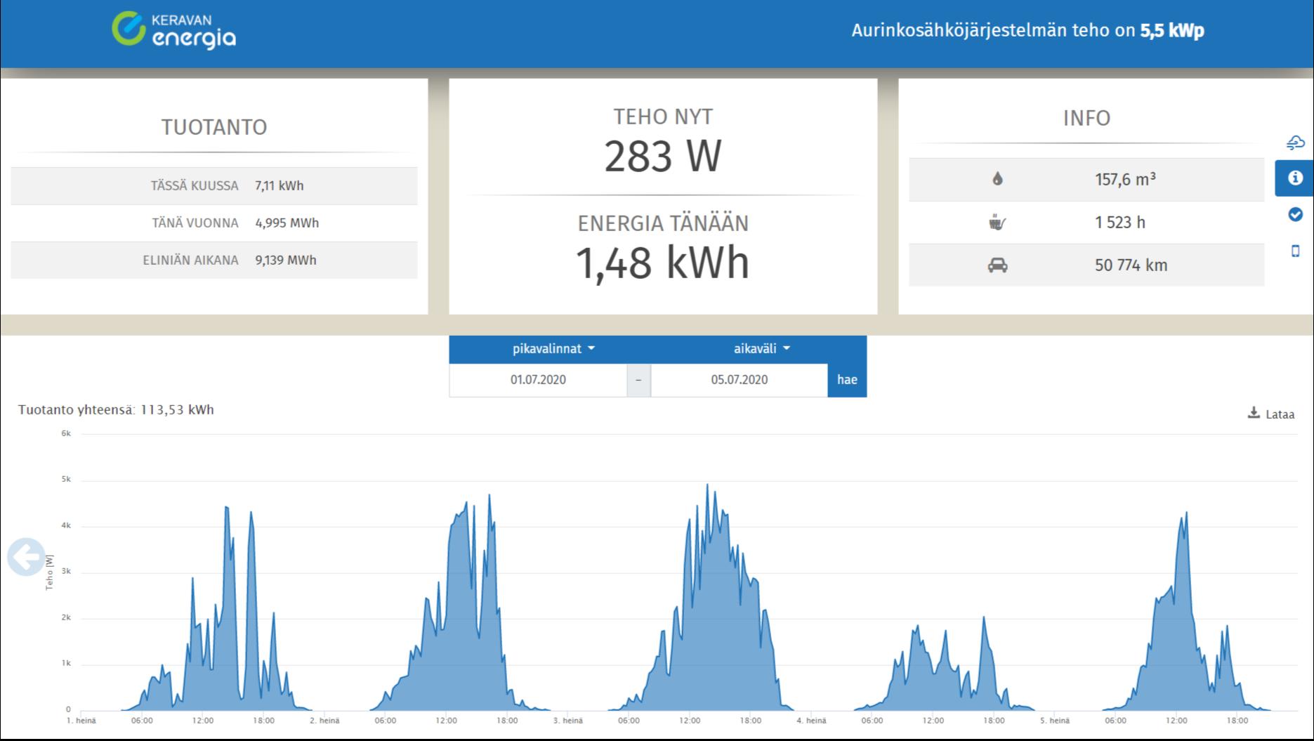 Näkymä Keravan Energian aurinkopaneelien tuotannonseurantaan.