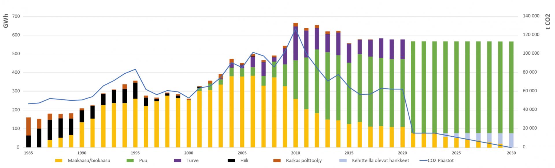polttoaineiden ja co2-päästöjen kehitys