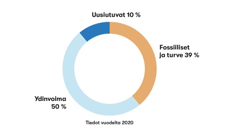 Sähkön alkuperä vuonna 2020