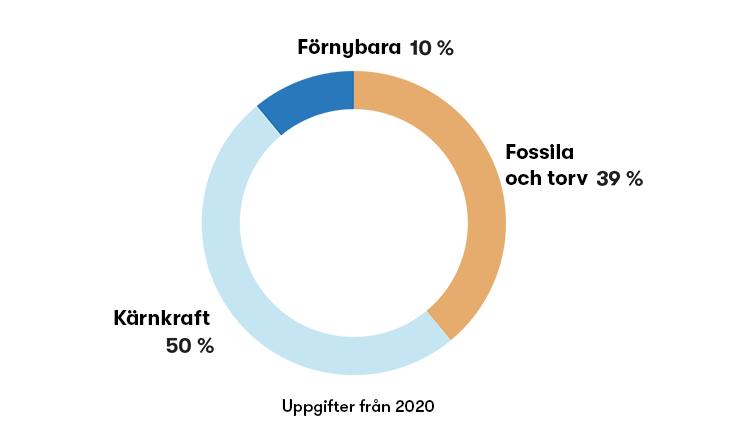 Elens ursprung 2020