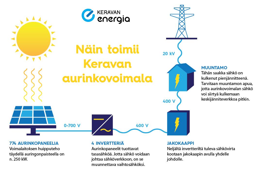 Näin Keravan Aurinkovoimala toimii